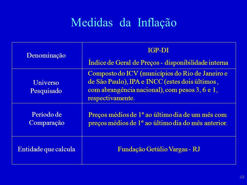 48 Denominação IGP-DI Índice de Geral de Preços - disponibilidade interna Universo Pesquisado Período de Comparação Preços médios de 1º ao último dia