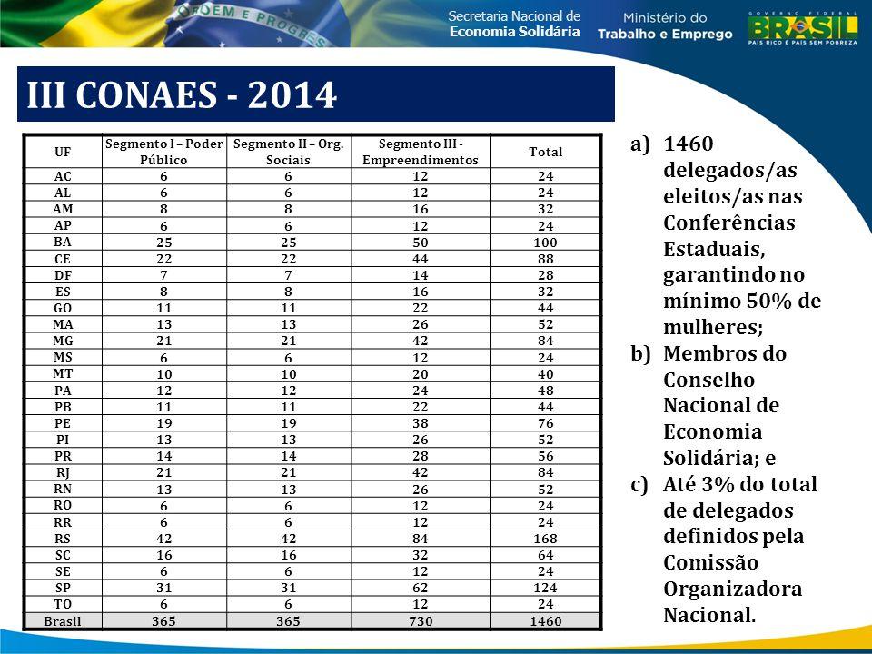 Secretaria Nacional de Economia Solidária III CONAES - 2014 UF Segmento I – Poder Público Segmento II – Org. Sociais Segmento III - Empreendimentos To