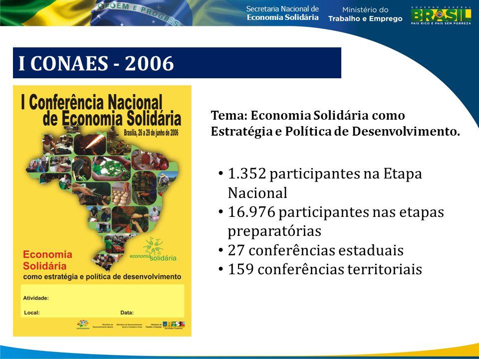 Secretaria Nacional de Economia Solidária II CONAES - 2010 TEMA: o direito às formas de organização econômica baseadas no trabalho associado, na propriedade coletiva, na cooperação e na autogestão, reafirmando a economia solidária como estratégia e política de desenvolvimento.