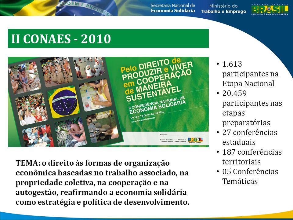 Secretaria Nacional de Economia Solidária II CONAES - 2010 TEMA: o direito às formas de organização econômica baseadas no trabalho associado, na propr