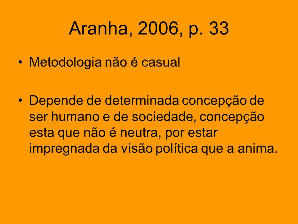 Aranha, 2006, p. 33 Metodologia não é casual Depende de determinada concepção de ser humano e de sociedade, concepção esta que não é neutra, por estar