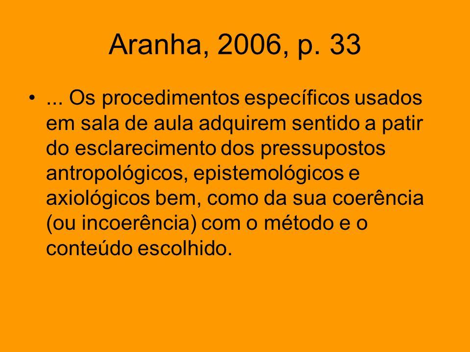 Aranha, 2006, p. 33... Os procedimentos específicos usados em sala de aula adquirem sentido a patir do esclarecimento dos pressupostos antropológicos,