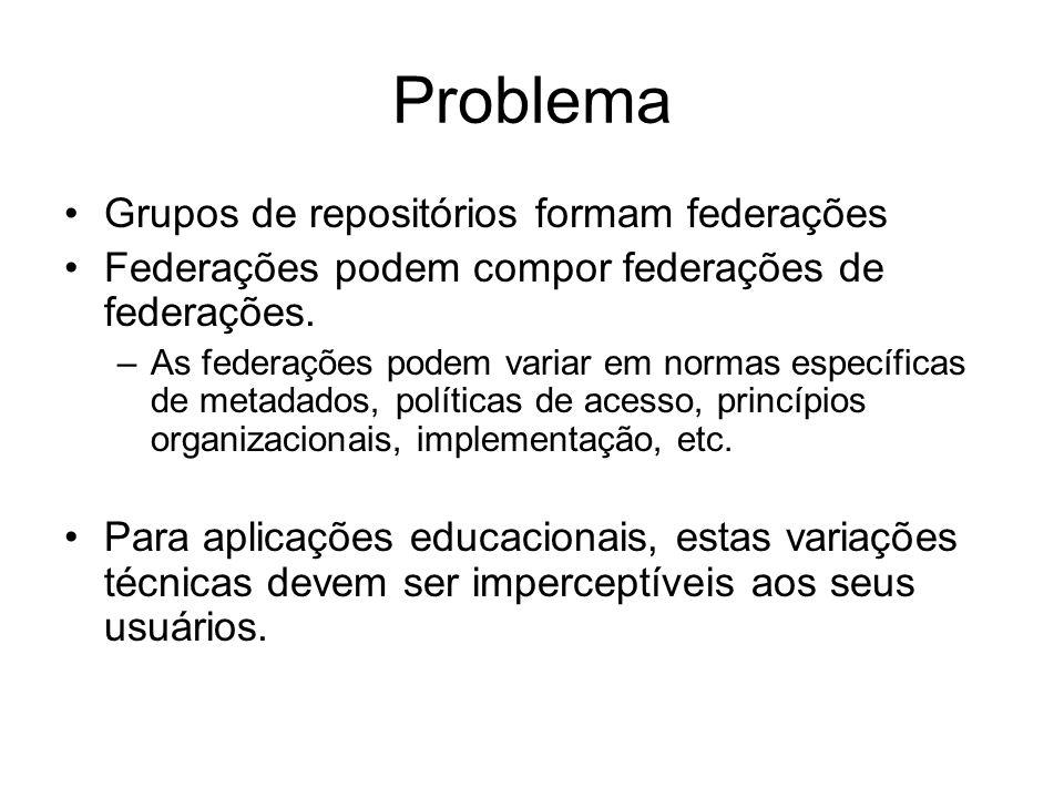 Metodologia O desenvolvimento deste modelo de federação de repositórios será norteado por um padrão de referência.