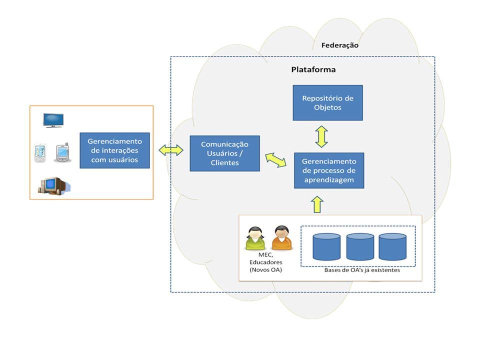 Público Alvo Comunidade de e-learning Benefícios =>economia resultante do compartilhamento e reutilização dos objetos educacionais