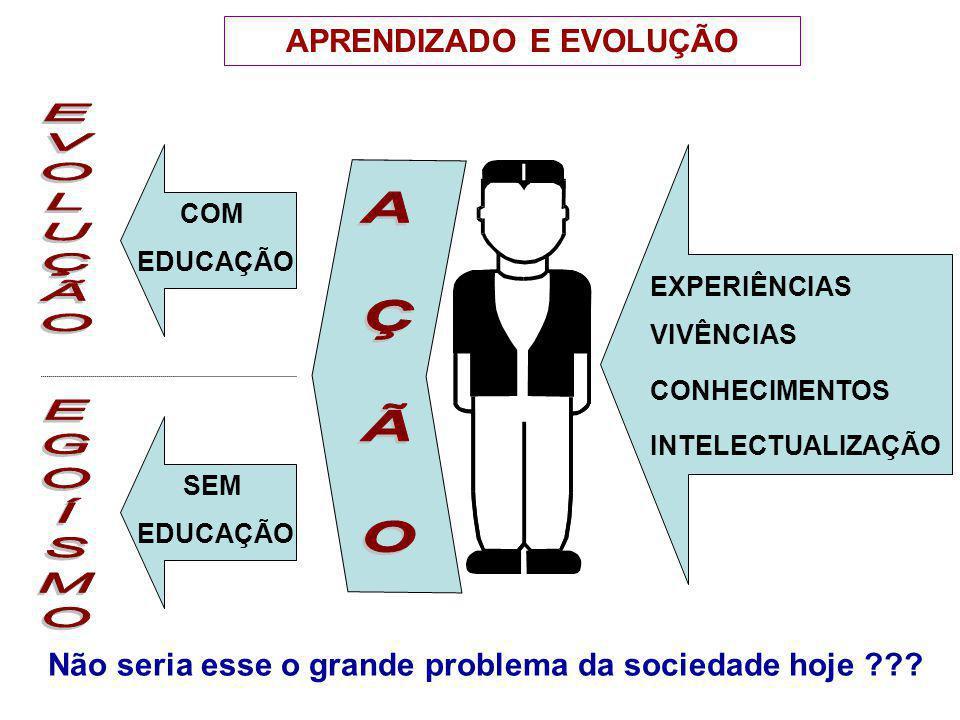 EXPERIÊNCIAS VIVÊNCIAS CONHECIMENTOS INTELECTUALIZAÇÃO COM EDUCAÇÃO SEM EDUCAÇÃO APRENDIZADO E EVOLUÇÃO Não seria esse o grande problema da sociedade