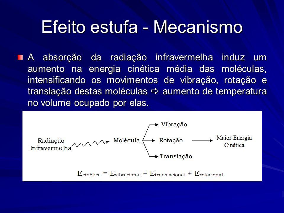 Efeito estufa - Mecanismo A absorção da radiação infravermelha induz um aumento na energia cinética média das moléculas, intensificando os movimentos