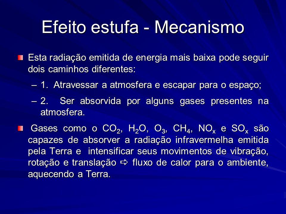 Efeito estufa - Mecanismo Esta radiação emitida de energia mais baixa pode seguir dois caminhos diferentes: –1. Atravessar a atmosfera e escapar para