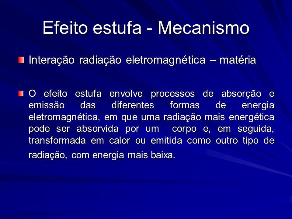 Efeito estufa - Mecanismo Interação radiação eletromagnética – matéria O efeito estufa envolve processos de absorção e emissão das diferentes formas d