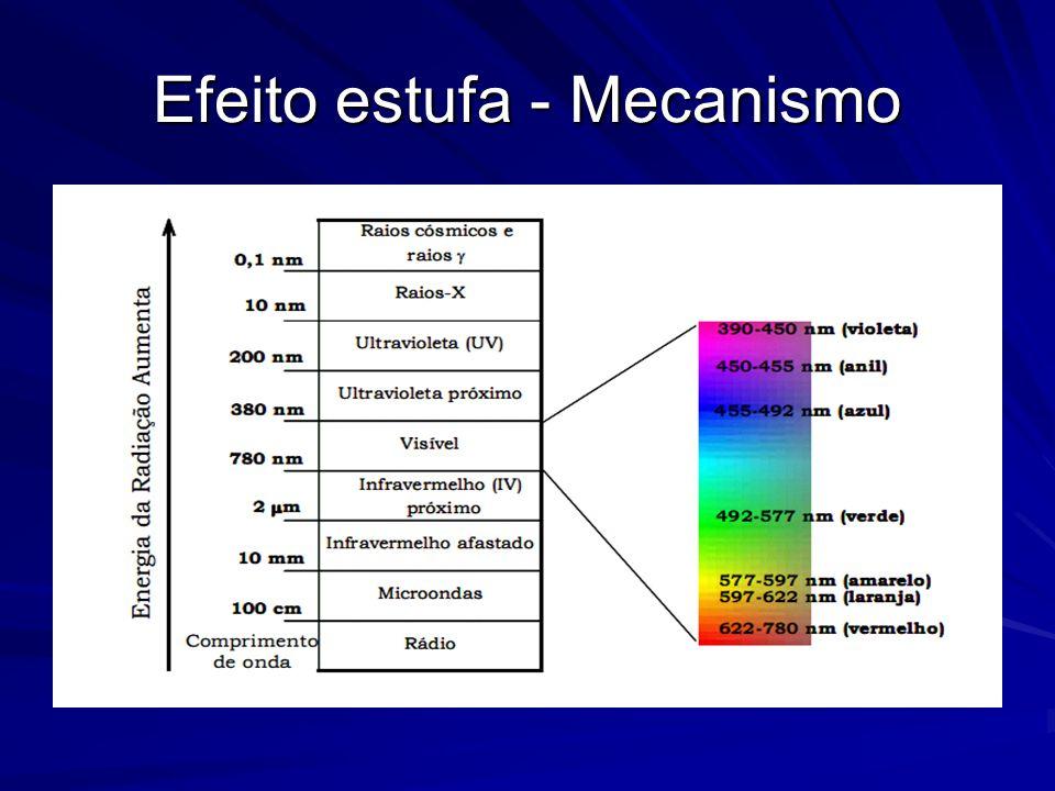 A radiação visível e a ultravioleta têm energia suficiente para excitar elétrons de um nível fundamental (menor energia) para um nível excitado (maior energia), dependendo da estrutura eletrônica da molécula.