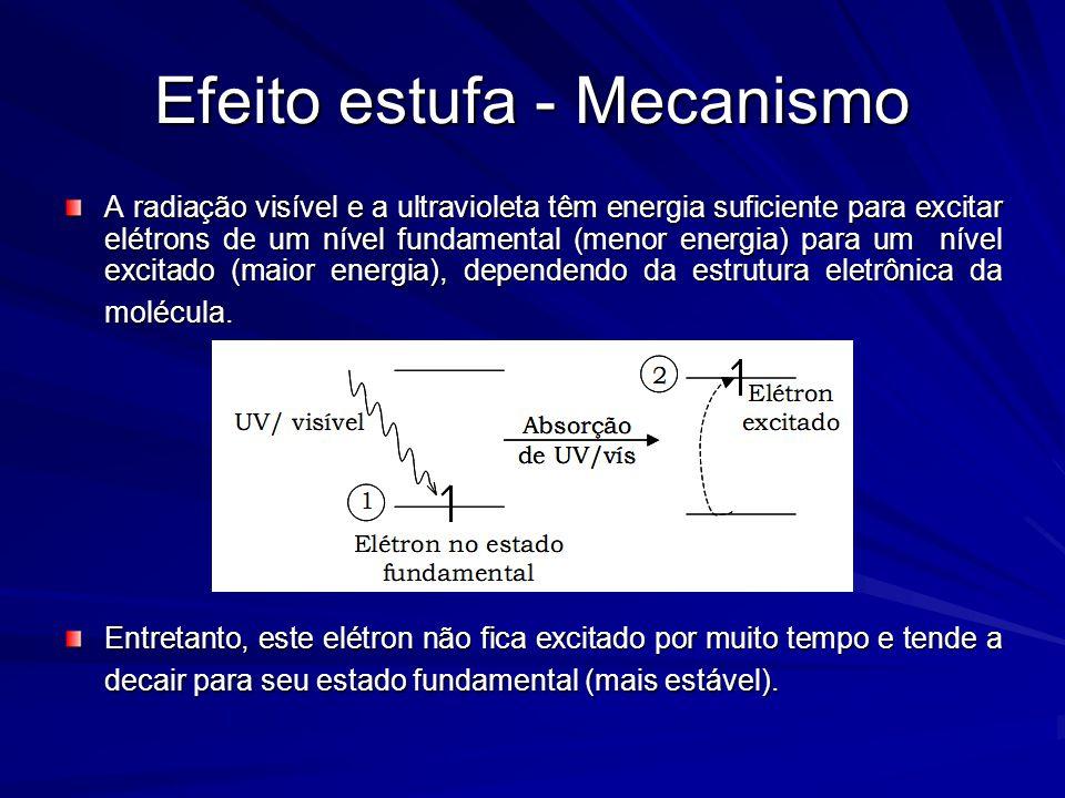 A radiação visível e a ultravioleta têm energia suficiente para excitar elétrons de um nível fundamental (menor energia) para um nível excitado (maior