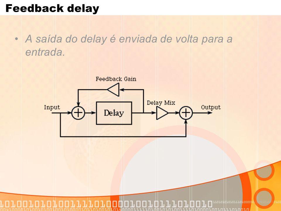 Feedback delay A saída do delay é enviada de volta para a entrada.