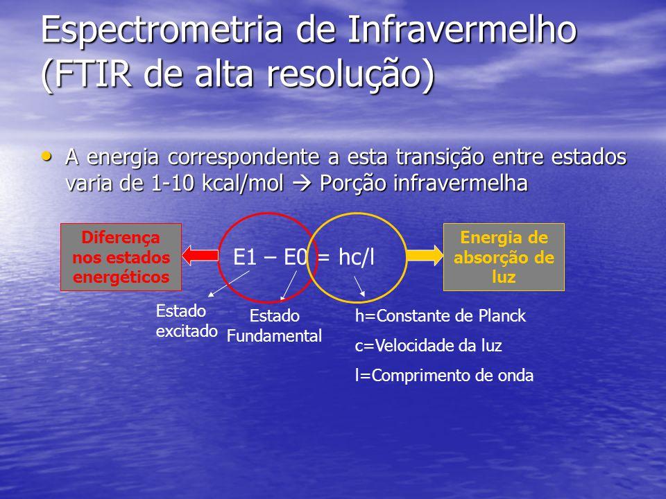 Espectrometria de Infravermelho (FTIR de alta resolução) A energia correspondente a esta transição entre estados varia de 1-10 kcal/mol  Porção infravermelha A energia correspondente a esta transição entre estados varia de 1-10 kcal/mol  Porção infravermelha E1 – E0 = hc/l Estado excitado Estado Fundamental h=Constante de Planck c=Velocidade da luz l=Comprimento de onda Diferença nos estados energéticos Energia de absorção de luz