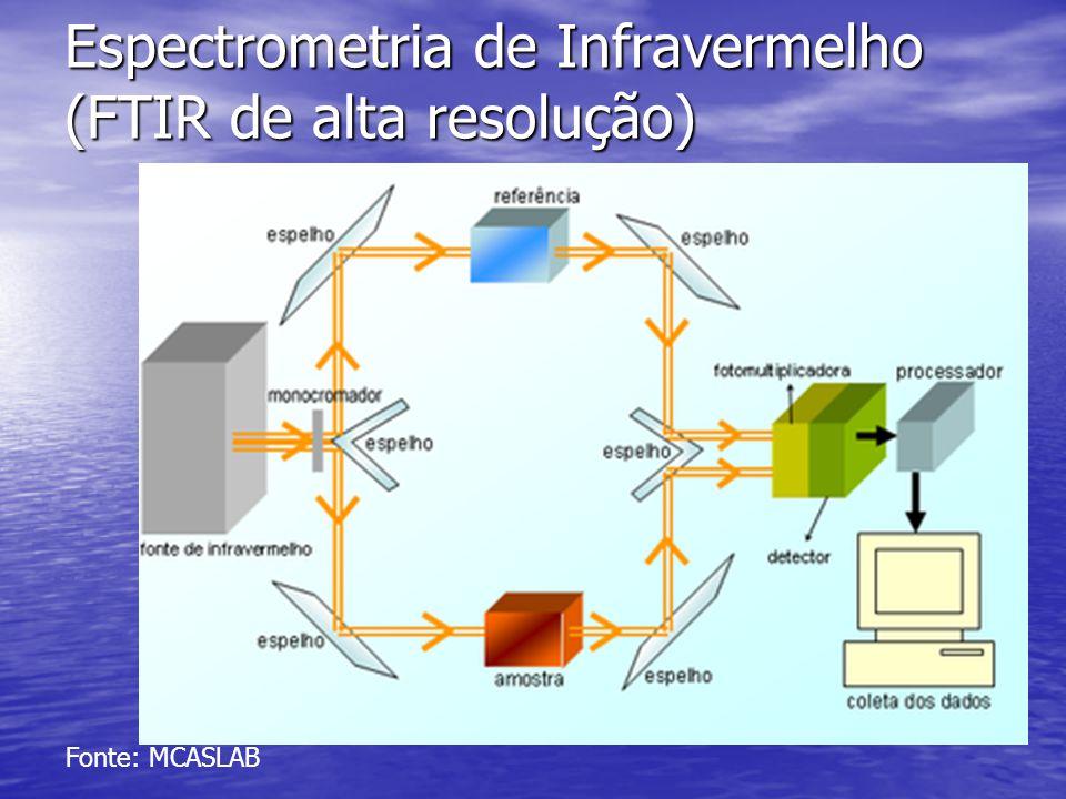 Espectrometria de Infravermelho (FTIR de alta resolução) Fonte: MCASLAB