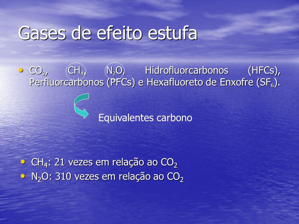 Gases de efeito estufa CO 2, CH 4, N 2 O, Hidrofluorcarbonos (HFCs), Perfluorcarbonos (PFCs) e Hexafluoreto de Enxofre (SF 6 ). CO 2, CH 4, N 2 O, Hid