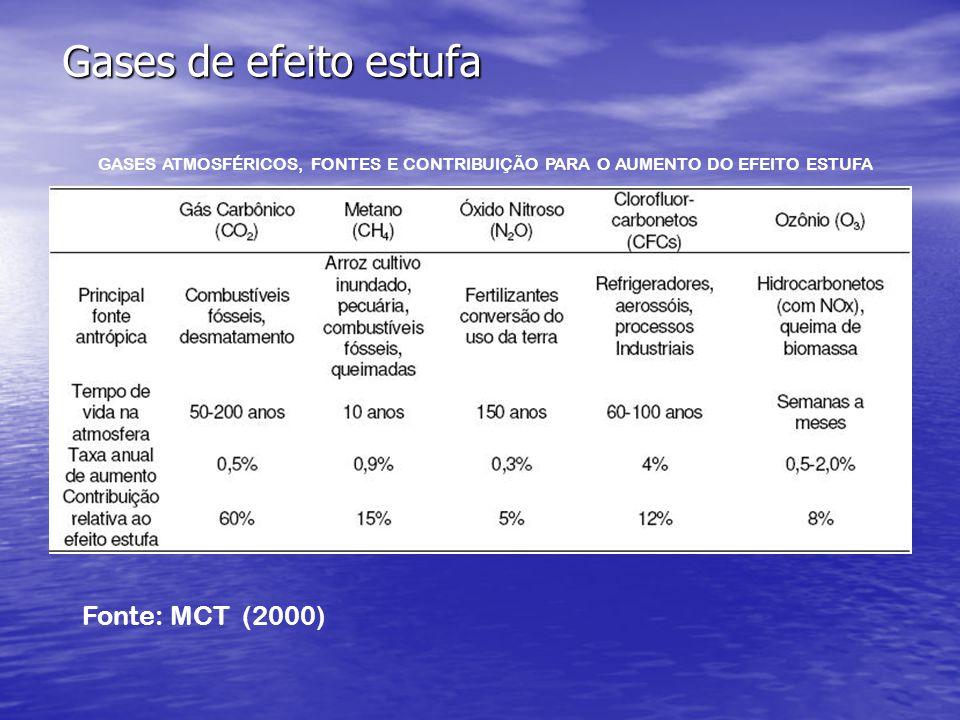 Gases de efeito estufa GASES ATMOSFÉRICOS, FONTES E CONTRIBUIÇÃO PARA O AUMENTO DO EFEITO ESTUFA Fonte: MCT (2000)