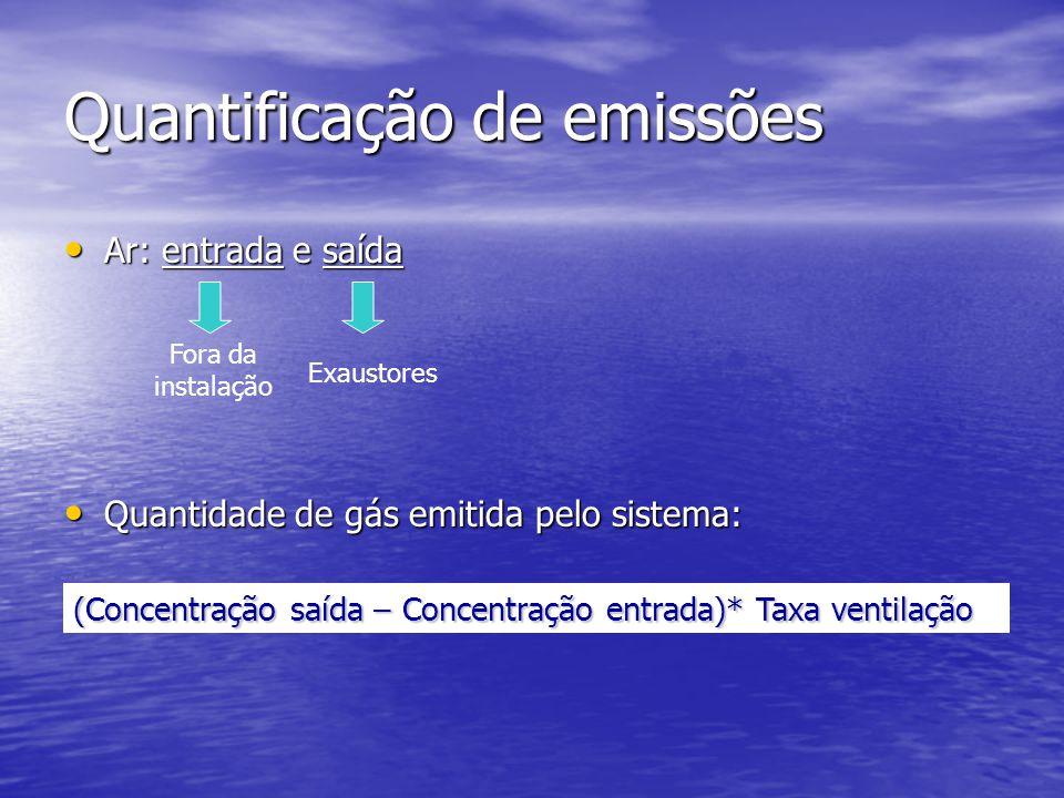 Quantificação de emissões Ar: entrada e saída Ar: entrada e saída Quantidade de gás emitida pelo sistema: Quantidade de gás emitida pelo sistema: Fora da instalação Exaustores (Concentração saída – Concentração entrada)* Taxa ventilação