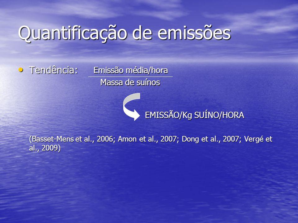 Quantificação de emissões Tendência: Tendência: (Basset-Mens et al., 2006; Amon et al., 2007; Dong et al., 2007; Vergé et al., 2009) Emissão média/hora Massa de suínos EMISSÃO/Kg SUÍNO/HORA