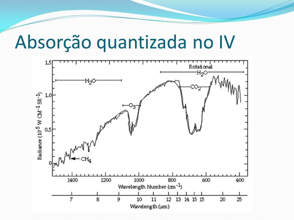 Absorção quantizada no IV