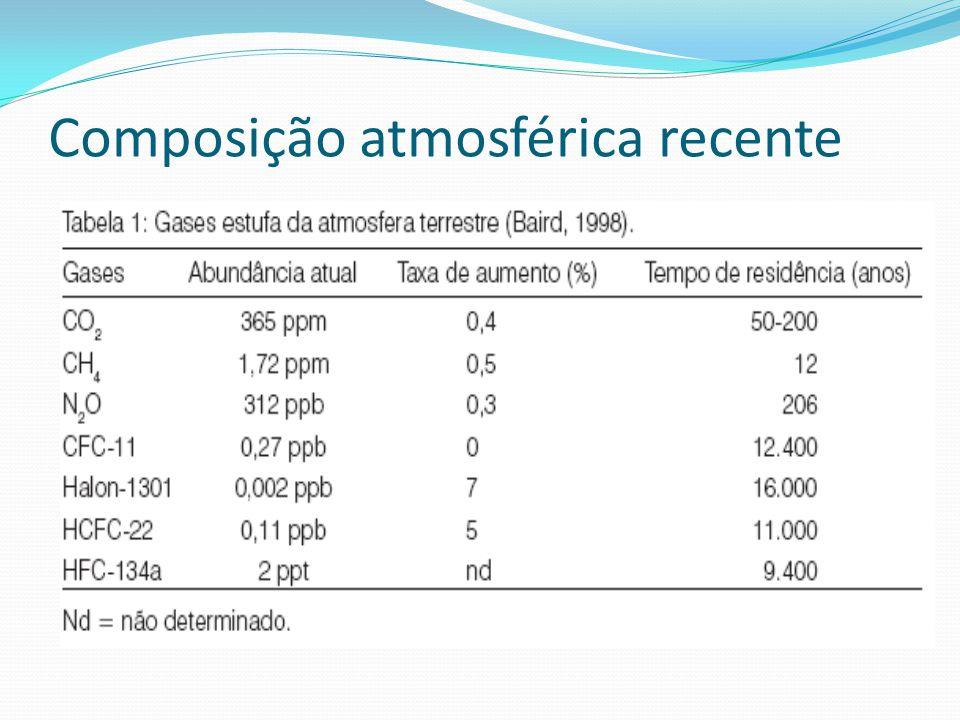 Composição atmosférica recente