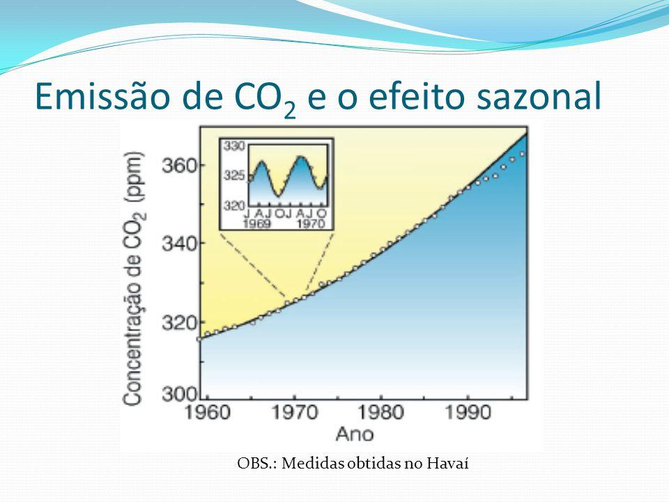 Emissão de CO 2 e o efeito sazonal OBS.: Medidas obtidas no Havaí