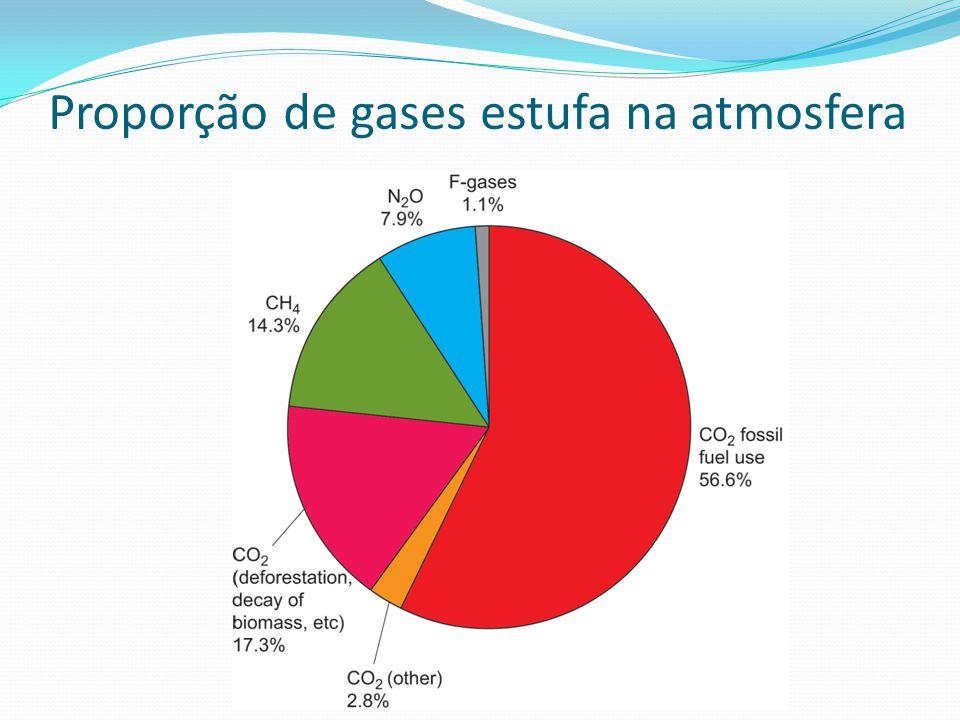 Proporção de gases estufa na atmosfera