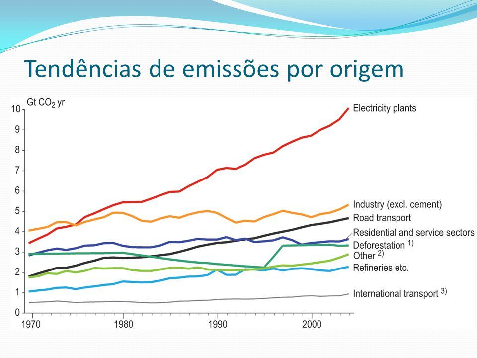 Tendências de emissões por origem