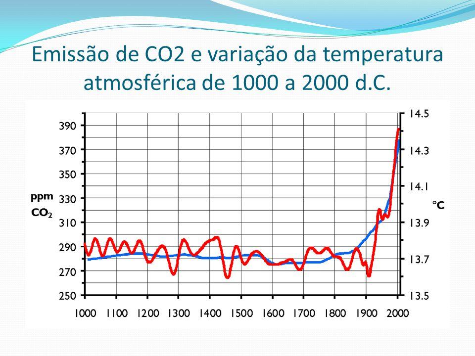 Emissão de CO2 e variação da temperatura atmosférica de 1000 a 2000 d.C.