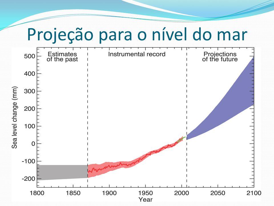Projeção para o nível do mar