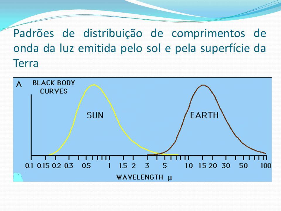 Padrões de distribuição de comprimentos de onda da luz emitida pelo sol e pela superfície da Terra