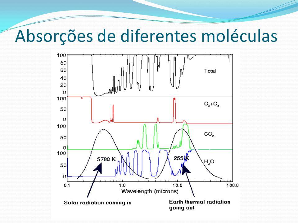 Absorções de diferentes moléculas
