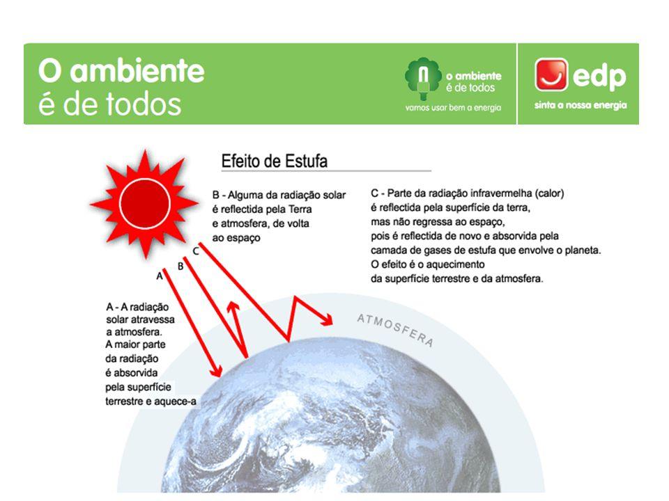 Os gases da atmosfera que mais contribuem para o efeito de estufa, para além do vapor de água, são: Dióxido de carbono (60% da contribuição dos GEE); Metano (15%) Óxido nitroso (5%), Ozono da baixa atmosfera (8%), os clorofluorometanos (12%).