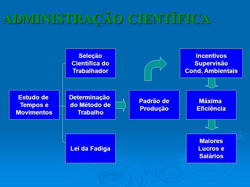 Organização Racional do Trabalho (ORT) Análise do trabalho e estudo dos tempos e métodos. Estudo da fadiga humana. Divisão do trabalho e especializaçã