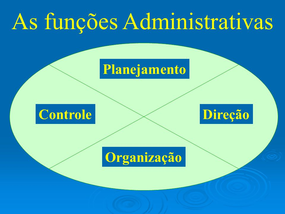 DIREÇÃO 1- Dirigir os esforços para um propósito comum 2- Comunicar 3- Liderar 4- Motivar  Abrangência: Institucional, Departamental, Operacional