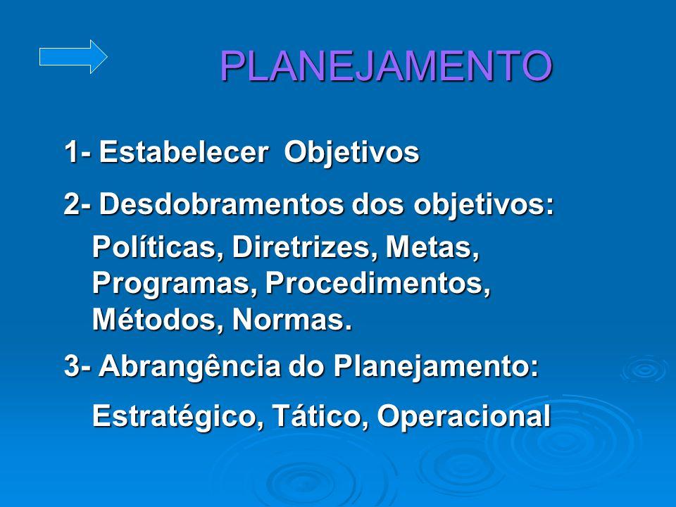 Funções do Administrador PLANEJAMENTOORGANIZAÇÃODIREÇÃOCONTROLE