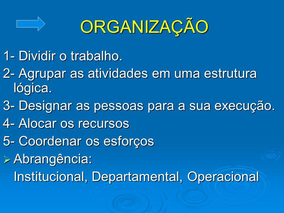 PLANEJAMENTO 1- Estabelecer Objetivos 2- Desdobramentos dos objetivos: Políticas, Diretrizes, Metas, Programas, Procedimentos, Métodos, Normas. 3- Abr