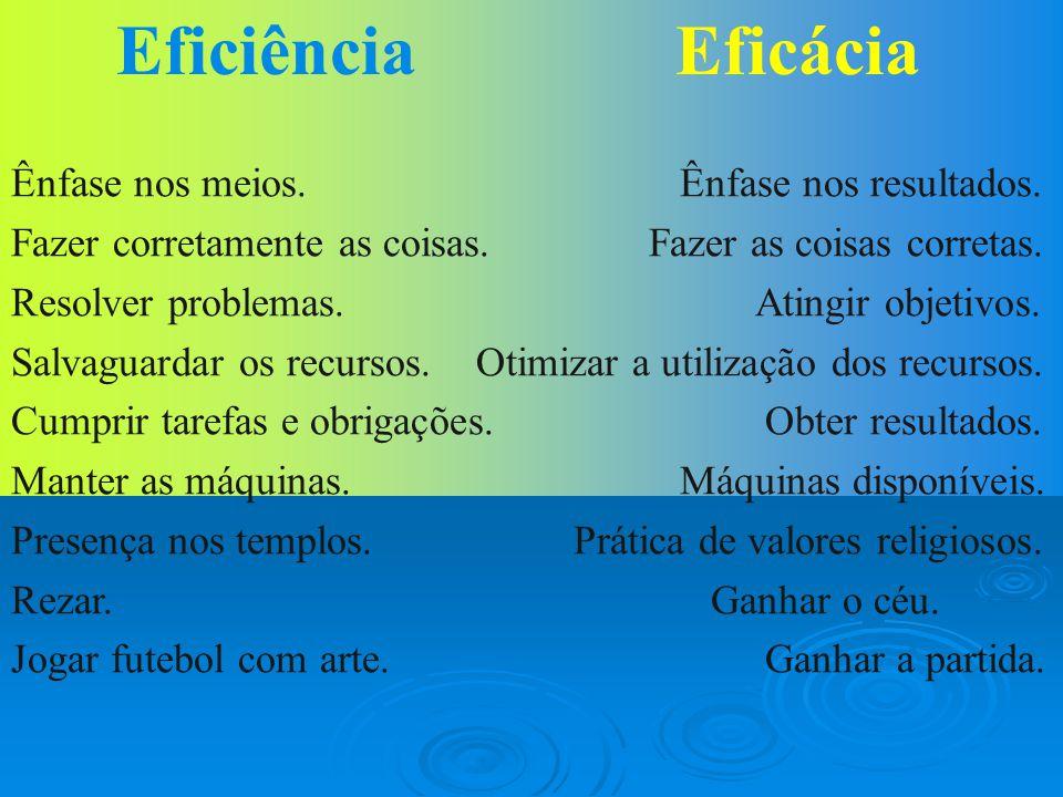 Eficácia É uma medida normativa do alcance de resultados. Eficiência É uma medida normativa da utilização dos recursos no processo.