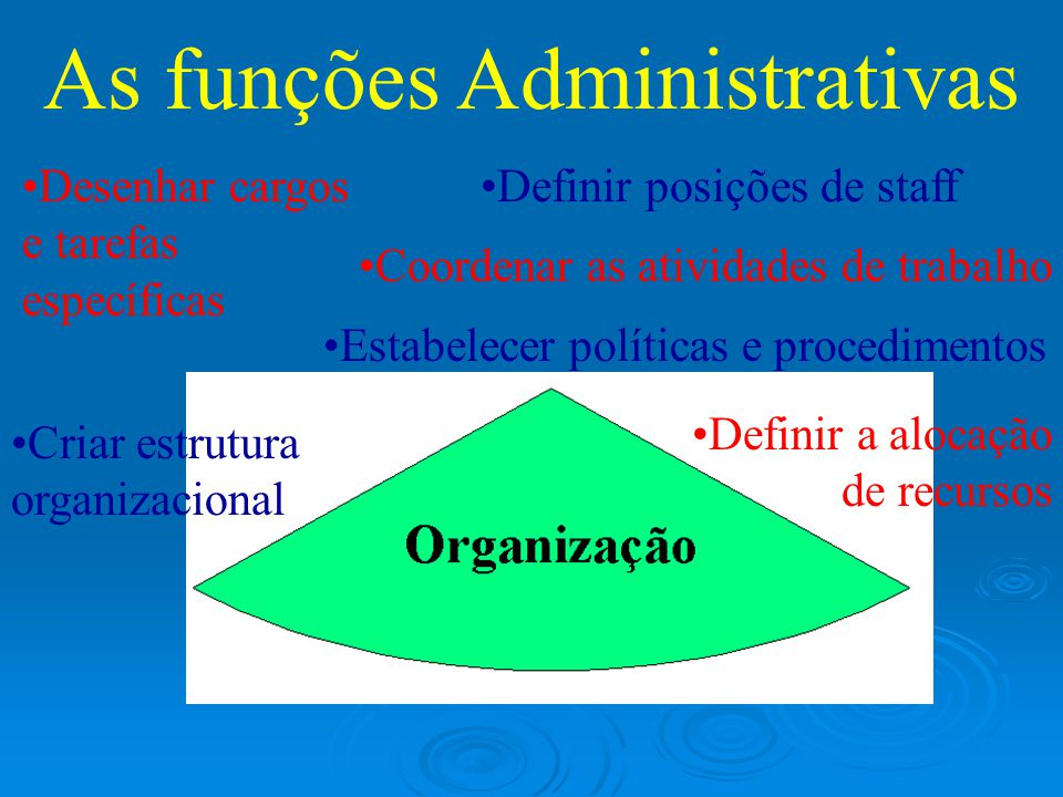 As funções Administrativas Desenhar cargos e tarefas específicas Criar estrutura organizacional Definir posições de staff Coordenar as atividades de trabalho Estabelecer políticas e procedimentos Definir a alocação de recursos