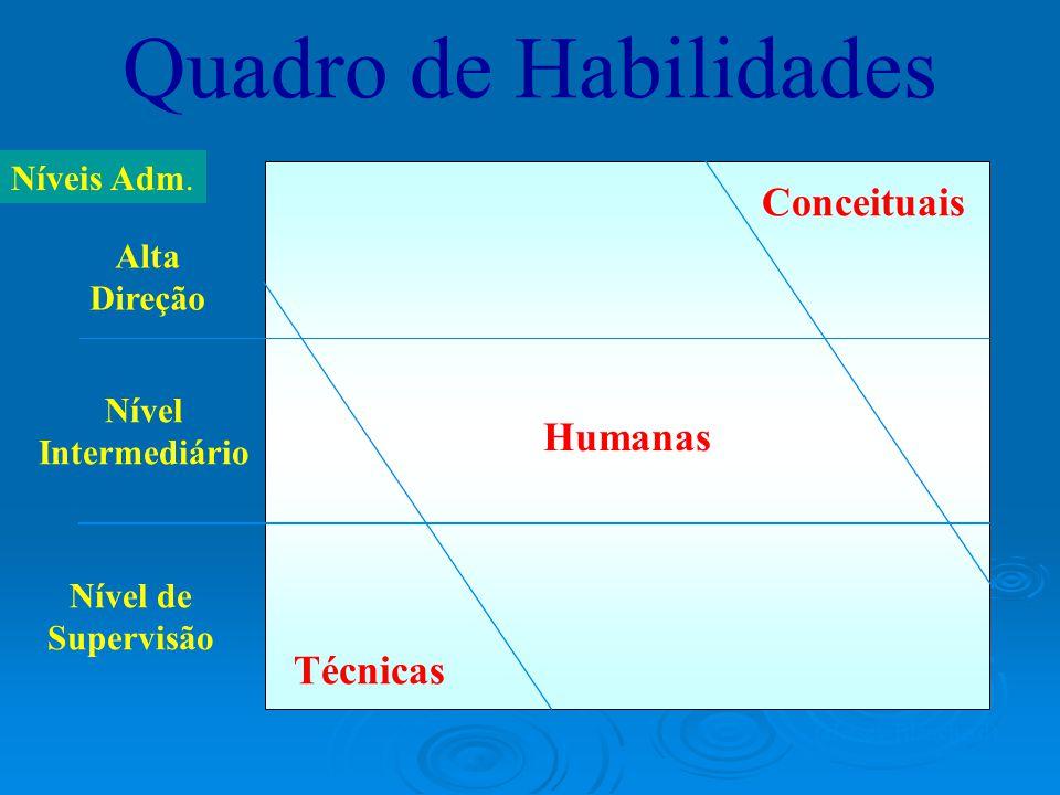 Quadro de Habilidades Humanas Níveis Adm.