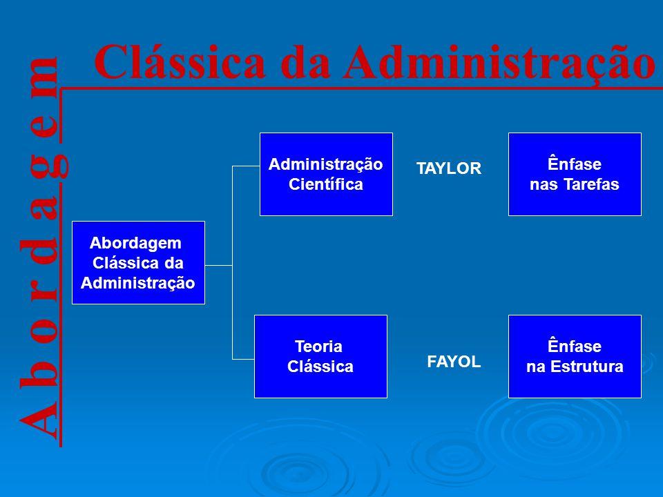 Clássica da Administração Administração Científica Abordagem Clássica da Administração Teoria Clássica Ênfase nas Tarefas Ênfase na Estrutura TAYLOR FAYOL A b o r d a g e m
