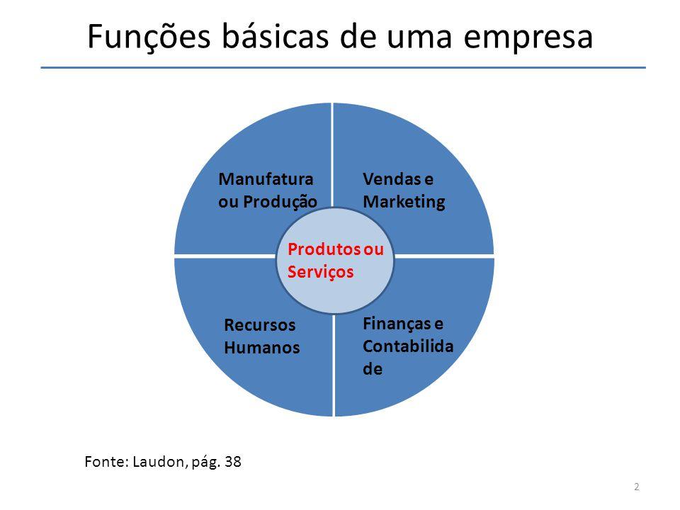 Funções básicas de uma empresa Manufatura ou Produção Vendas e Marketing Recursos Humanos Finanças e Contabilida de Produtos ou Serviços Fonte: Laudon
