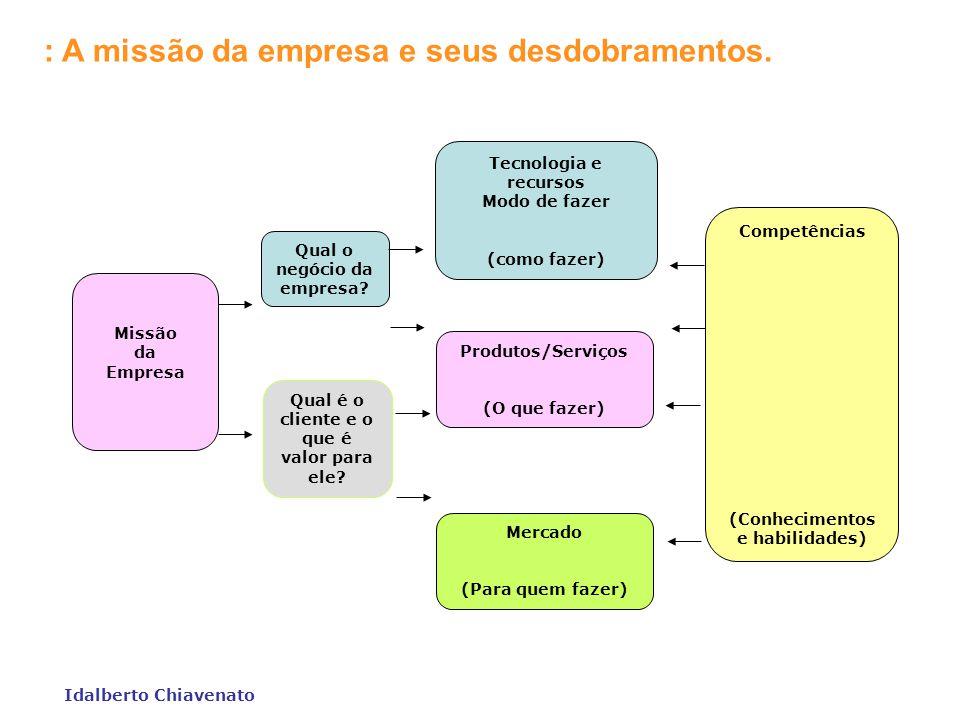 Idalberto Chiavenato : A empresa como um sistema de subsistemas. Subsistema Marketing Jurídico Subsistema Financeiro Distribuição Logística Subsistema