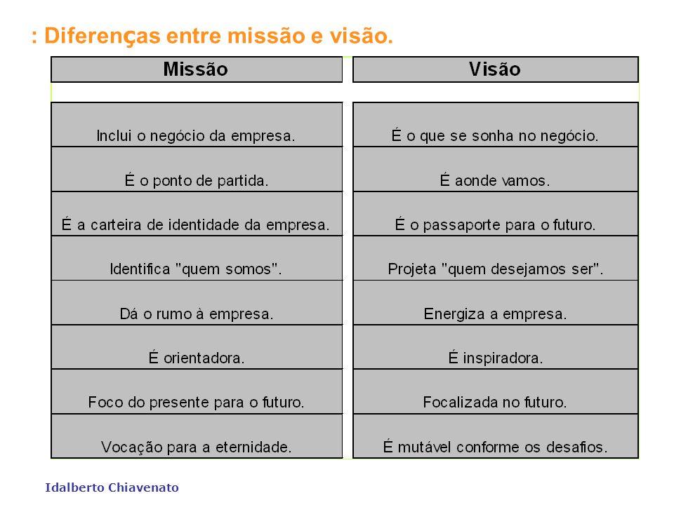 Idalberto Chiavenato : A missão da empresa e seus desdobramentos. Missão da Empresa Qual o negócio da empresa? Qual é o cliente e o que é valor para e