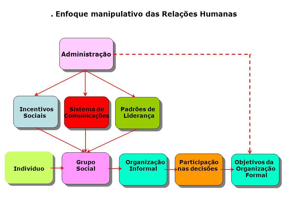 Características 1. Abordagem 2. Modelo de homem 3. Comportamento do indivíduo 4. Comportamento funcional do indivíduo 5. Incentivação 6. Fadiga 7. Uni