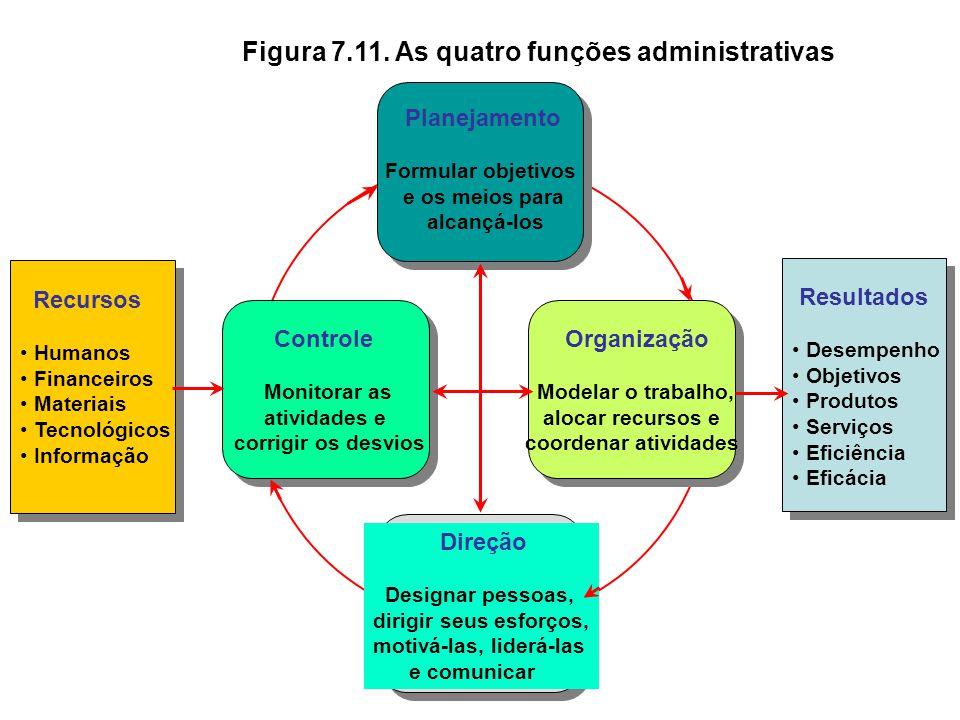 Figura 7.6. Organização Centralizada x Descentralizada Organização Centralizada Organização Descentralizada