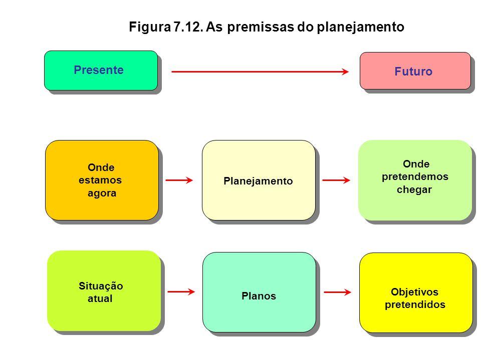 Figura 7.11. As quatro funções administrativas Planejamento Formular objetivos e os meios para alcançá-los Controle Monitorar as atividades e corrigir