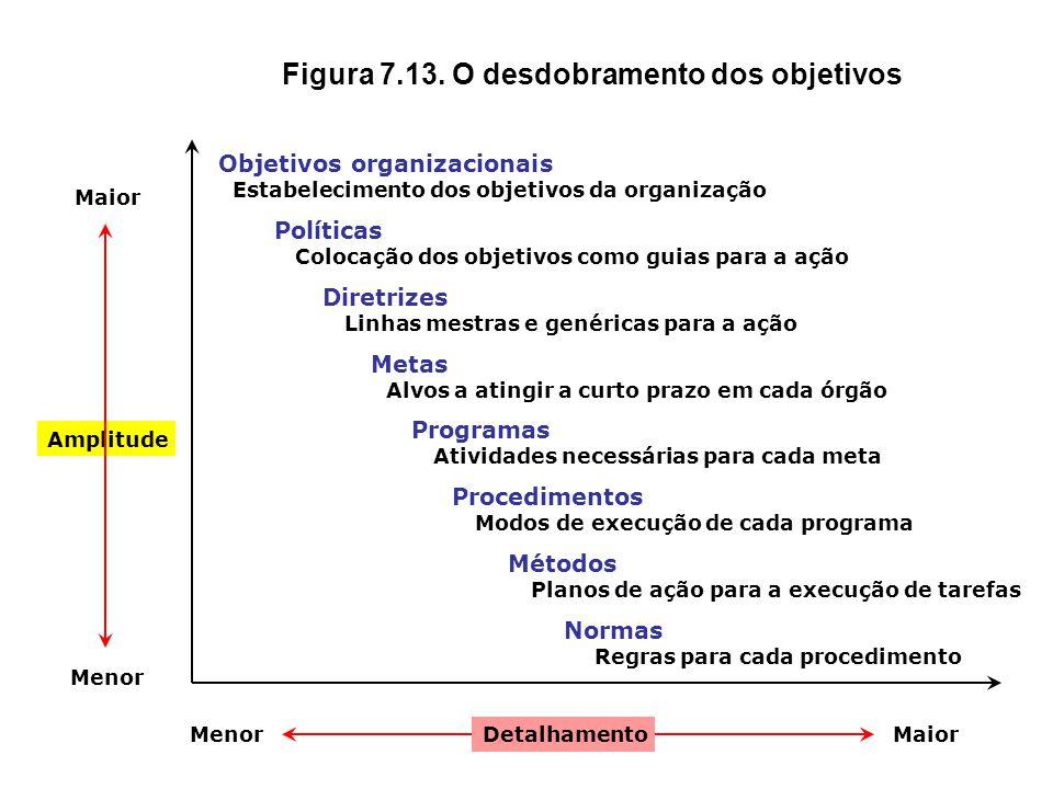 Figura 7.12. As premissas do planejamento Presente Futuro Onde estamos agora Situação atual Planejamento Planos Onde pretendemos chegar Objetivos pret