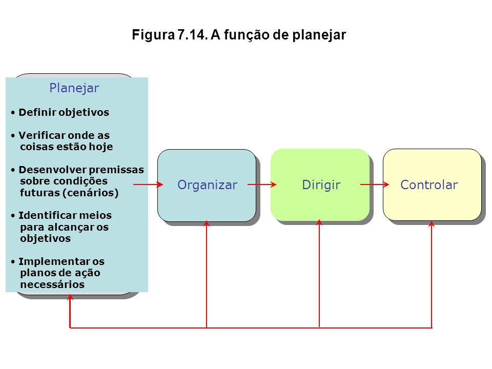 Figura 7.13. O desdobramento dos objetivos Objetivos organizacionais Estabelecimento dos objetivos da organização Políticas Colocação dos objetivos co