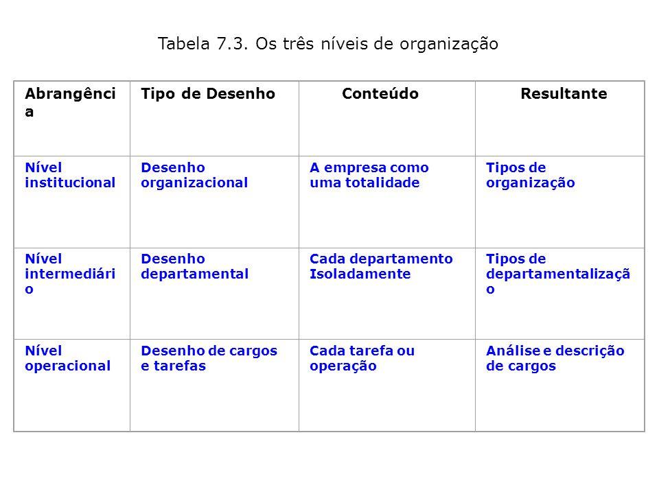 Figura 7.16. A função de organizar Organizar Dividir o trabalho Agrupar as atividades em uma estrutura lógica Designar as pessoas para sua execução Al