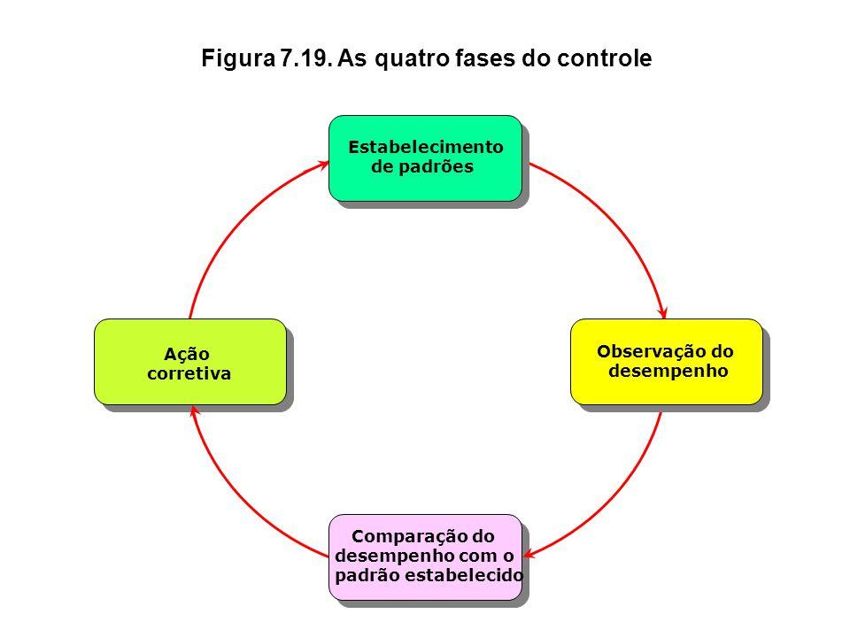 Figura 7.18. A função de controlar Controlar Definir padrões de desempenho Monitorar o desempenho Comparar o desempenho com os padrões estabelecidos T