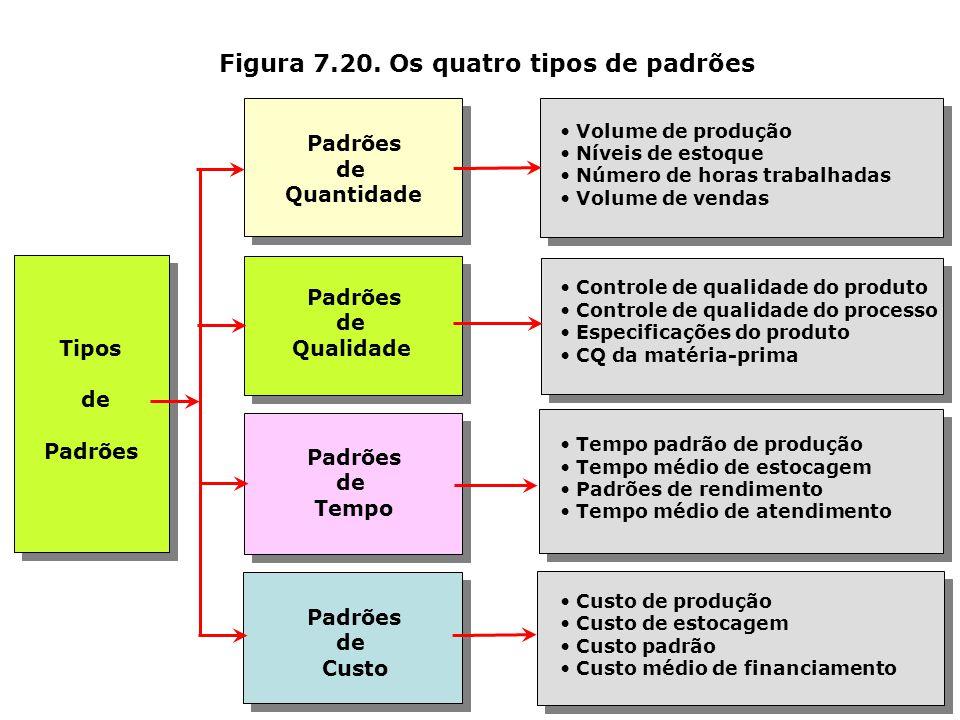 Estabelecimento de padrões Ação corretiva Observação do desempenho Comparação do desempenho com o padrão estabelecido Figura 7.19. As quatro fases do